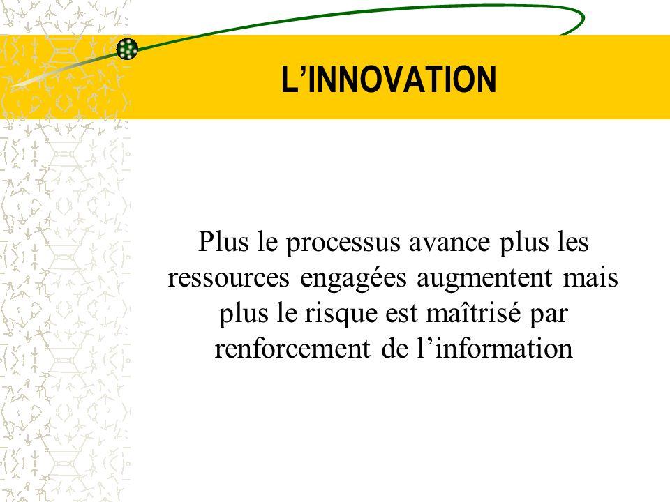 LINNOVATION Plus le processus avance plus les ressources engagées augmentent mais plus le risque est maîtrisé par renforcement de linformation