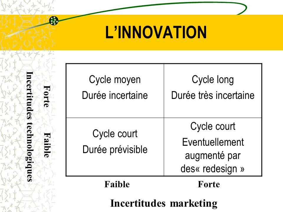 LINNOVATION Cycle moyen Durée incertaine Cycle long Durée très incertaine Cycle court Durée prévisible Cycle court Eventuellement augmenté par des« re