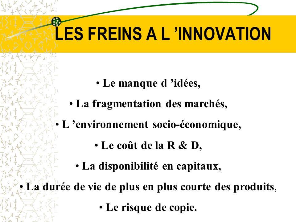LES FREINS A L INNOVATION Le manque d idées, La fragmentation des marchés, L environnement socio-économique, Le coût de la R & D, La disponibilité en