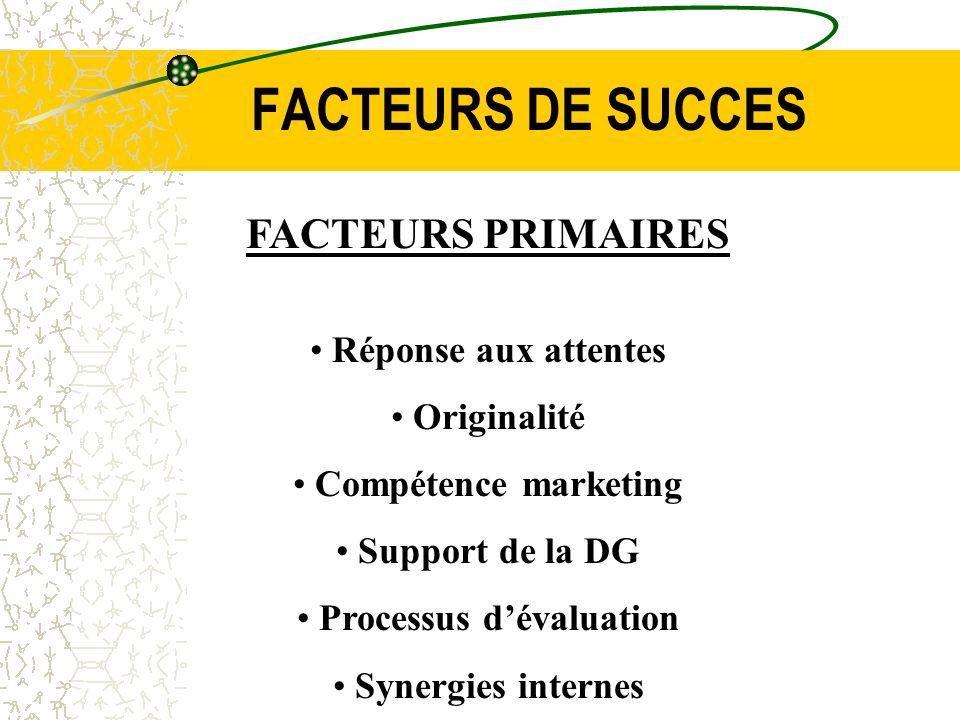 FACTEURS DE SUCCES FACTEURS PRIMAIRES Réponse aux attentes Originalité Compétence marketing Support de la DG Processus dévaluation Synergies internes
