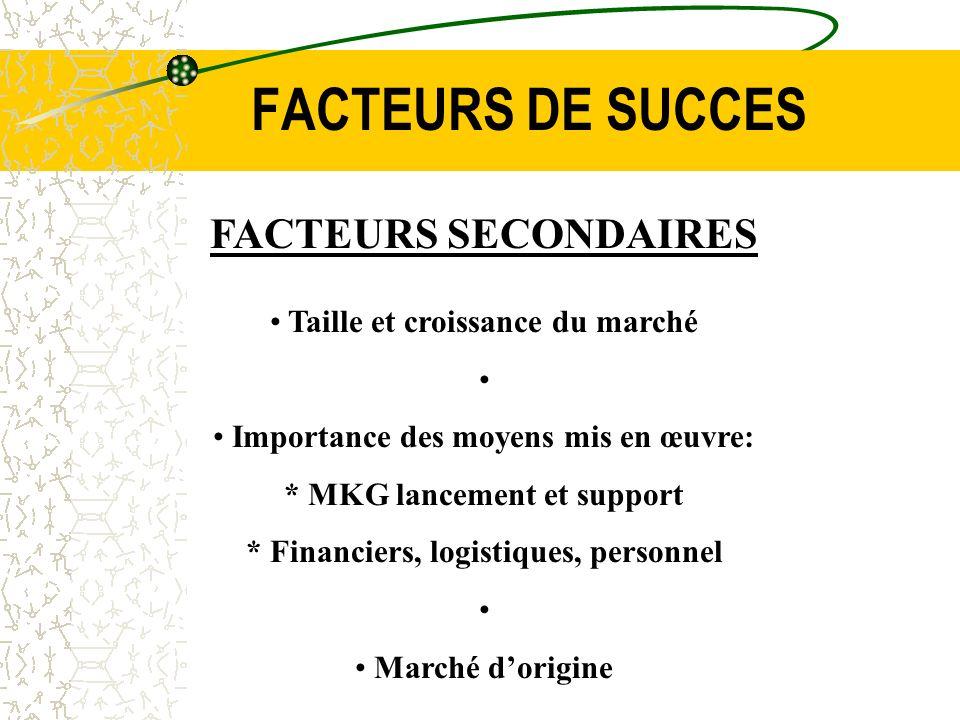 FACTEURS DE SUCCES FACTEURS SECONDAIRES Taille et croissance du marché Importance des moyens mis en œuvre: * MKG lancement et support * Financiers, lo