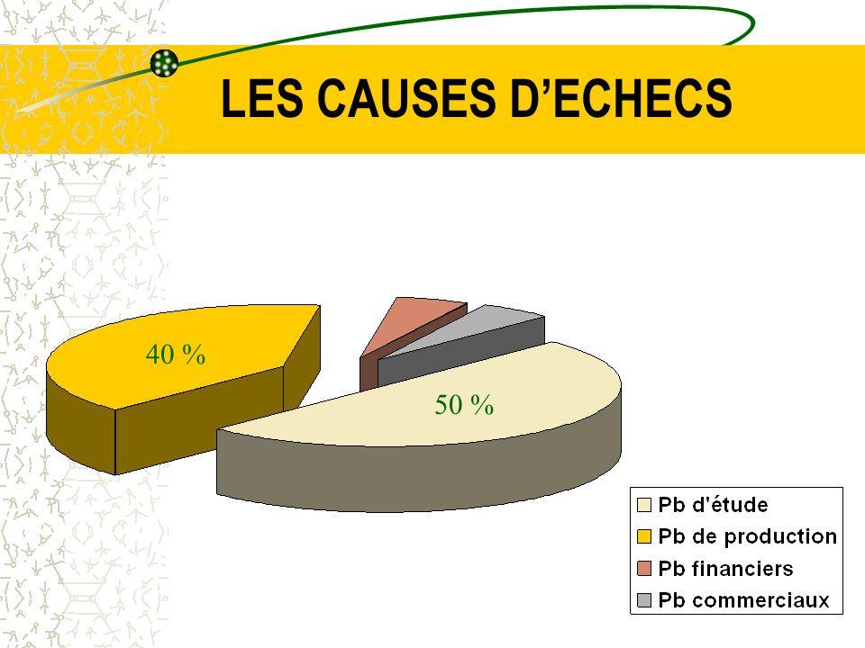 LES CAUSES DECHECS 50 % 40 %