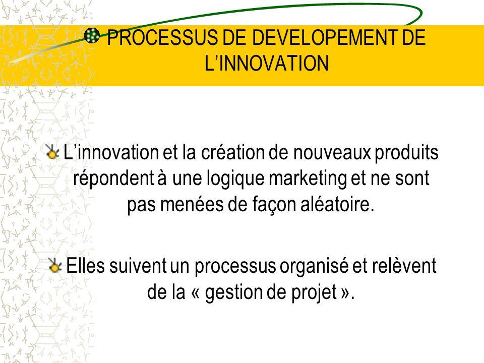 PROCESSUS DE DEVELOPEMENT DE LINNOVATION Linnovation et la création de nouveaux produits répondent à une logique marketing et ne sont pas menées de fa