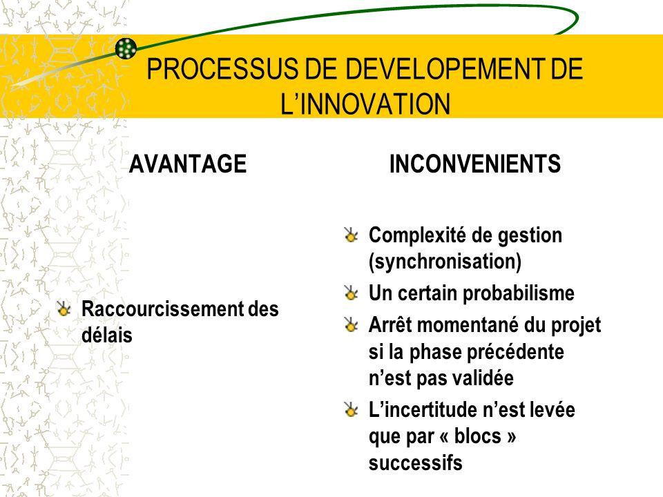 PROCESSUS DE DEVELOPEMENT DE LINNOVATION AVANTAGE Raccourcissement des délais INCONVENIENTS Complexité de gestion (synchronisation) Un certain probabi
