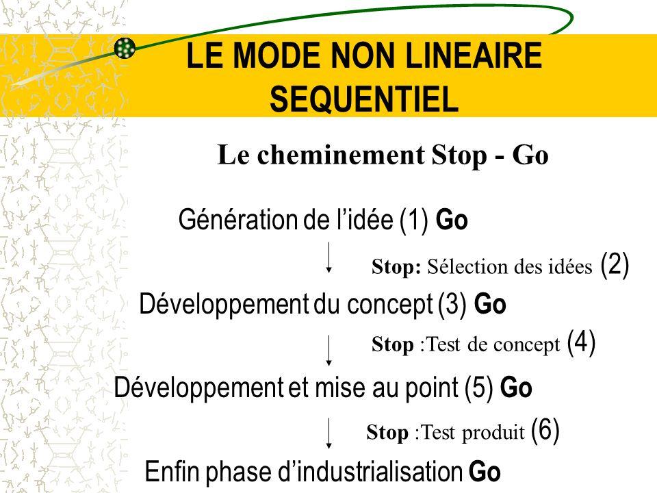 LE MODE NON LINEAIRE SEQUENTIEL Génération de lidée (1) Go Développement du concept (3) Go Développement et mise au point (5) Go Enfin phase dindustri