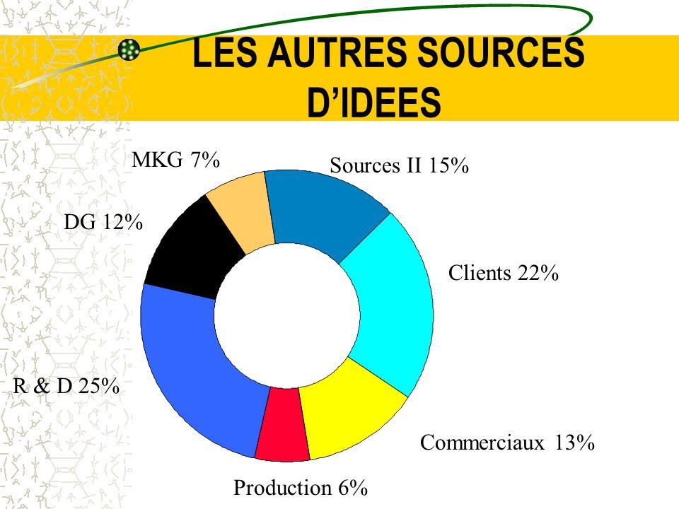 LES AUTRES SOURCES DIDEES Sources II 15% Clients 22% Commerciaux 13% Production 6% MKG 7% DG 12% R & D 25%