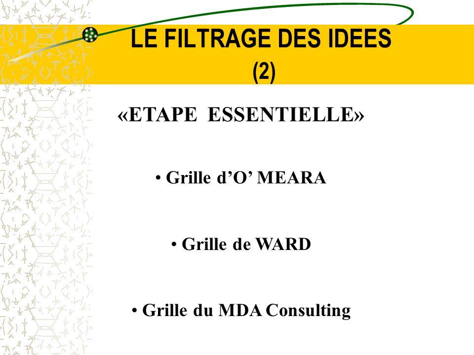 LE FILTRAGE DES IDEES (2) «ETAPE ESSENTIELLE» Grille dO MEARA Grille de WARD Grille du MDA Consulting