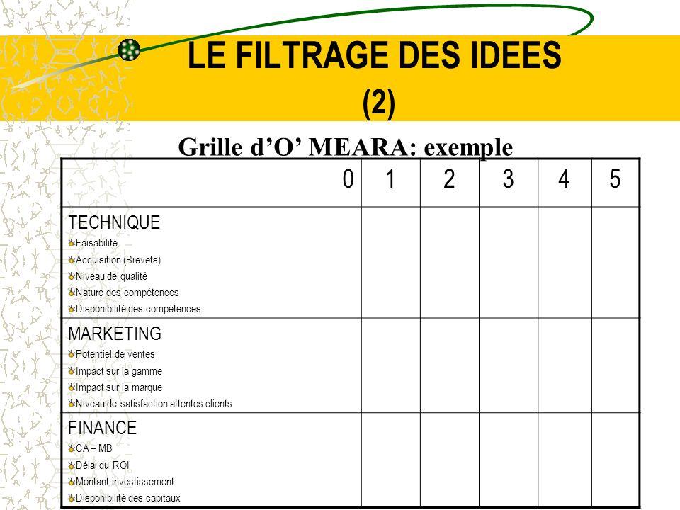 LE FILTRAGE DES IDEES (2) Grille dO MEARA: exemple 012345 TECHNIQUE Faisabilité Acquisition (Brevets) Niveau de qualité Nature des compétences Disponi