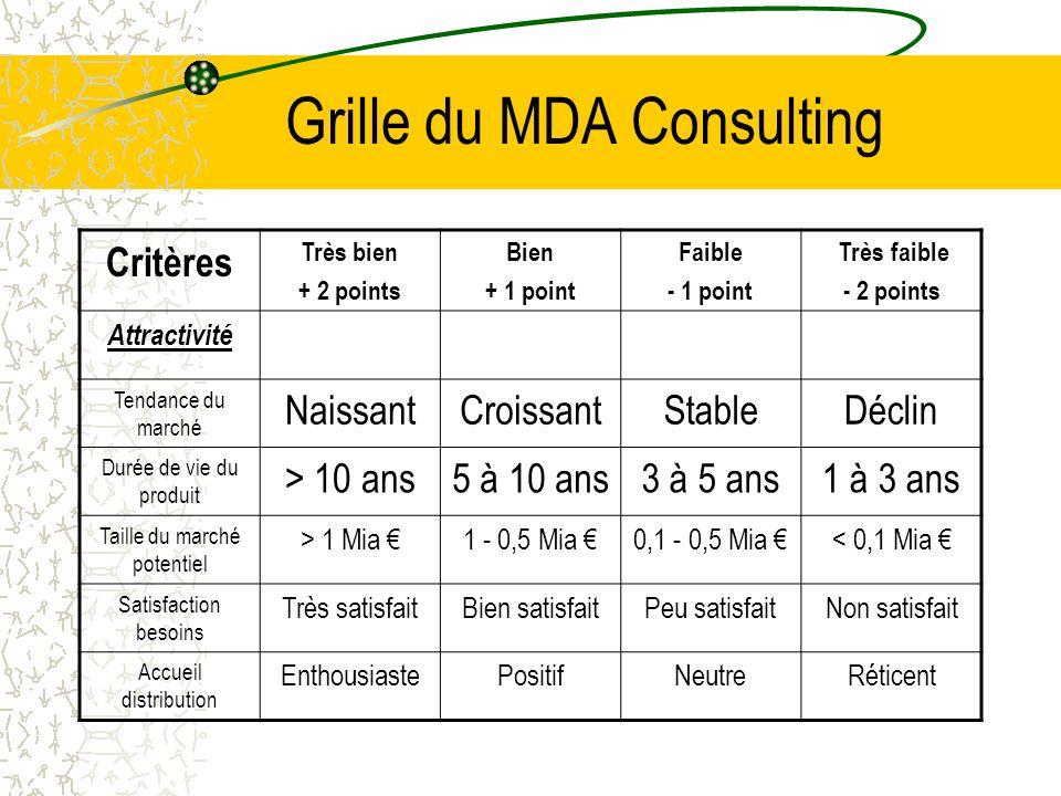 Grille du MDA Consulting Critères Très bien + 2 points Bien + 1 point Faible - 1 point Très faible - 2 points Attractivité Tendance du marché Naissant