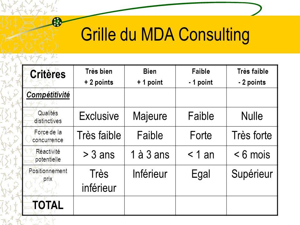 Grille du MDA Consulting Critères Très bien + 2 points Bien + 1 point Faible - 1 point Très faible - 2 points Compétitivité Qualités distinctives Excl