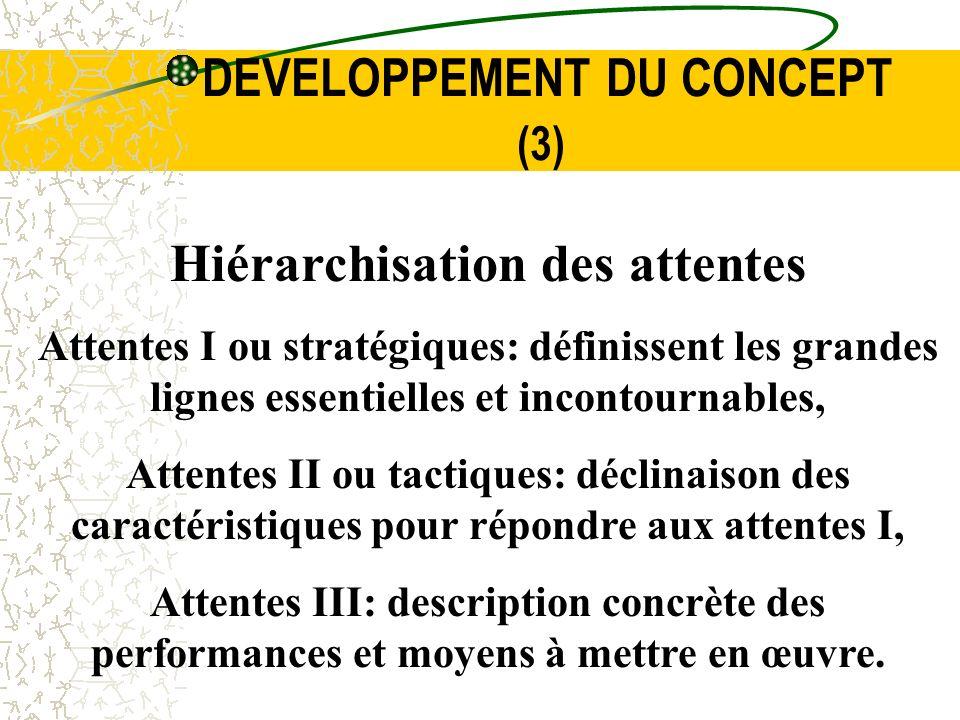 DEVELOPPEMENT DU CONCEPT (3) Hiérarchisation des attentes Attentes I ou stratégiques: définissent les grandes lignes essentielles et incontournables,