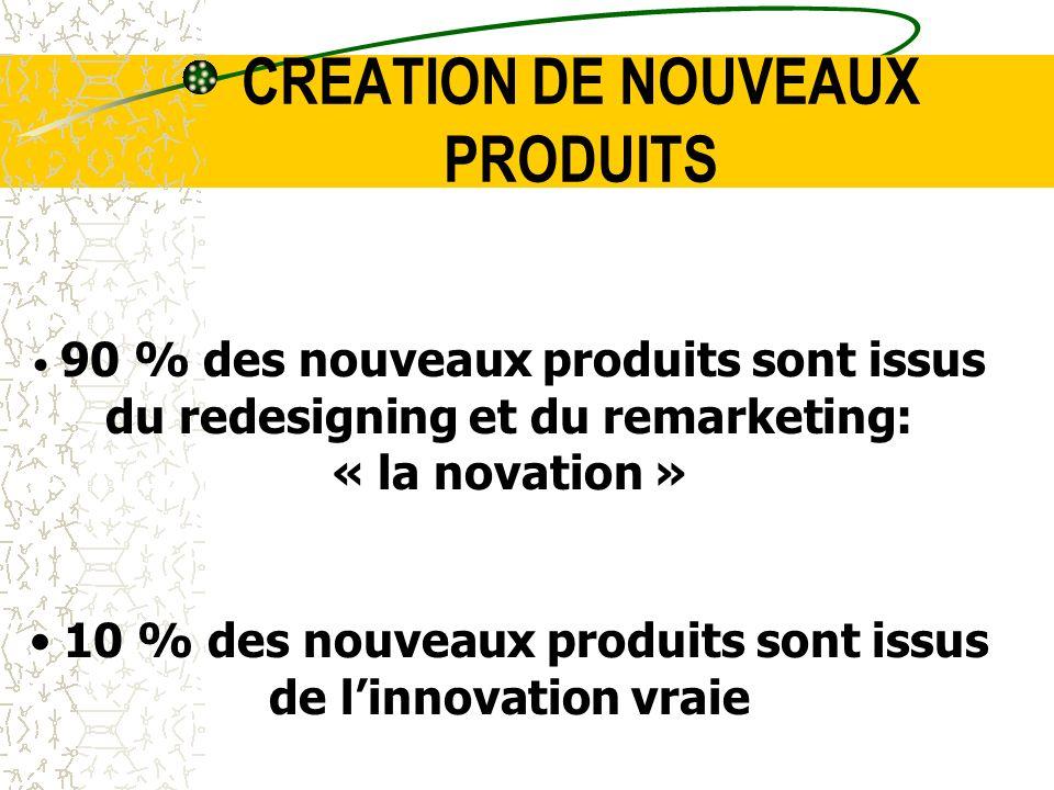 CREATION DE NOUVEAUX PRODUITS 90 % des nouveaux produits sont issus du redesigning et du remarketing: « la novation » 10 % des nouveaux produits sont