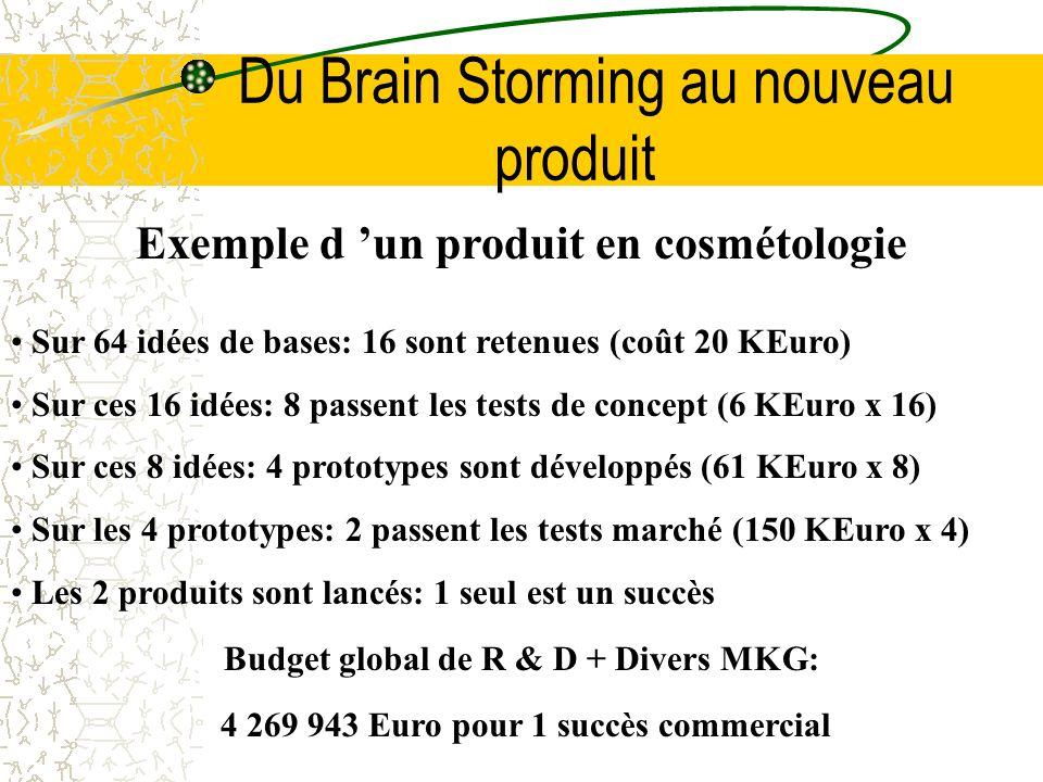 Du Brain Storming au nouveau produit Exemple d un produit en cosmétologie Sur 64 idées de bases: 16 sont retenues (coût 20 KEuro) Sur ces 16 idées: 8