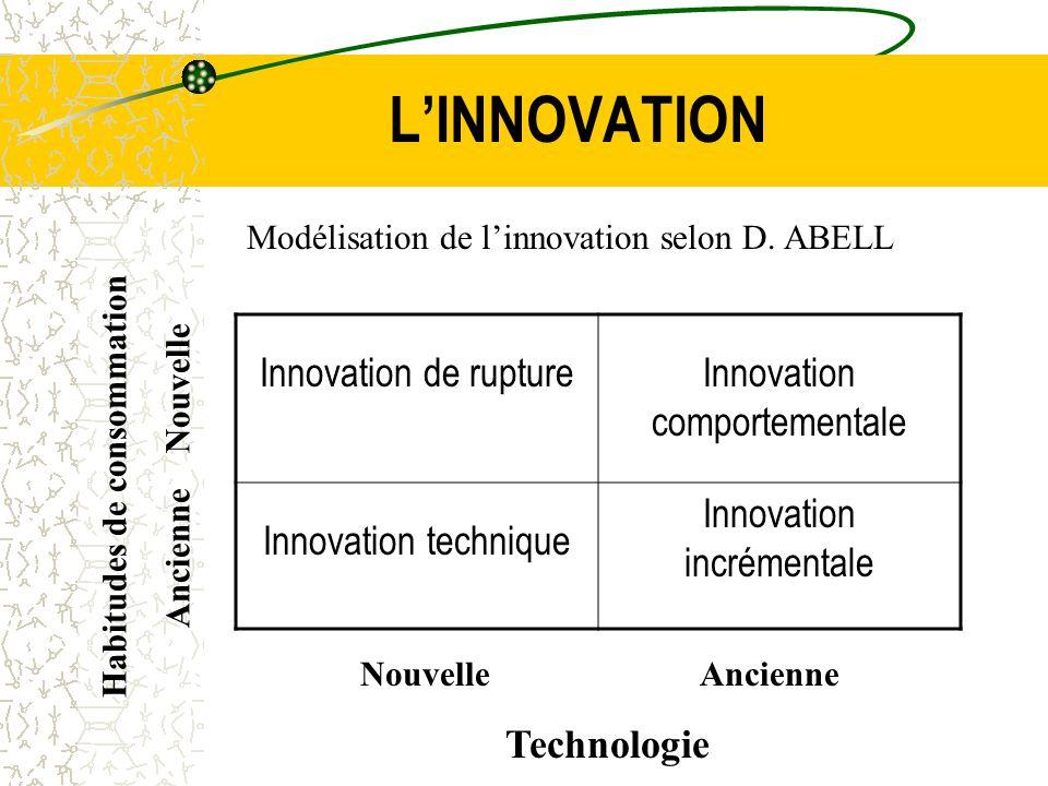 LINNOVATION LE RISQUE: Composante de linnovation et du développement de nouveaux produits