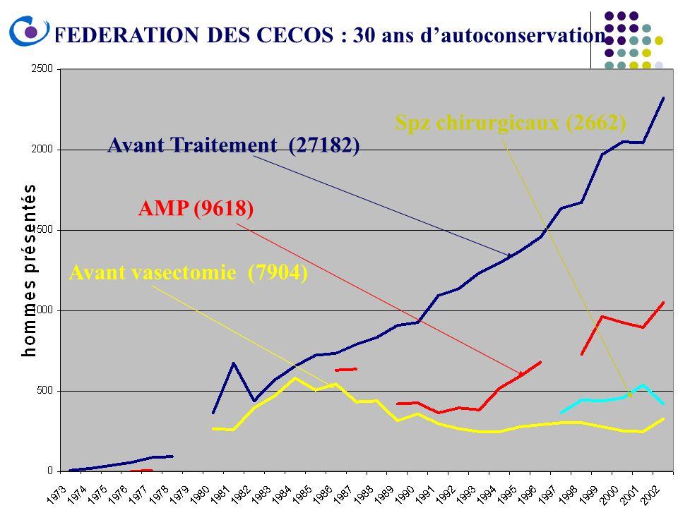 Avant Traitement (27182) Avant vasectomie (7904) AMP (9618) Spz chirurgicaux (2662) FEDERATION DES CECOS : 30 ans dautoconservation