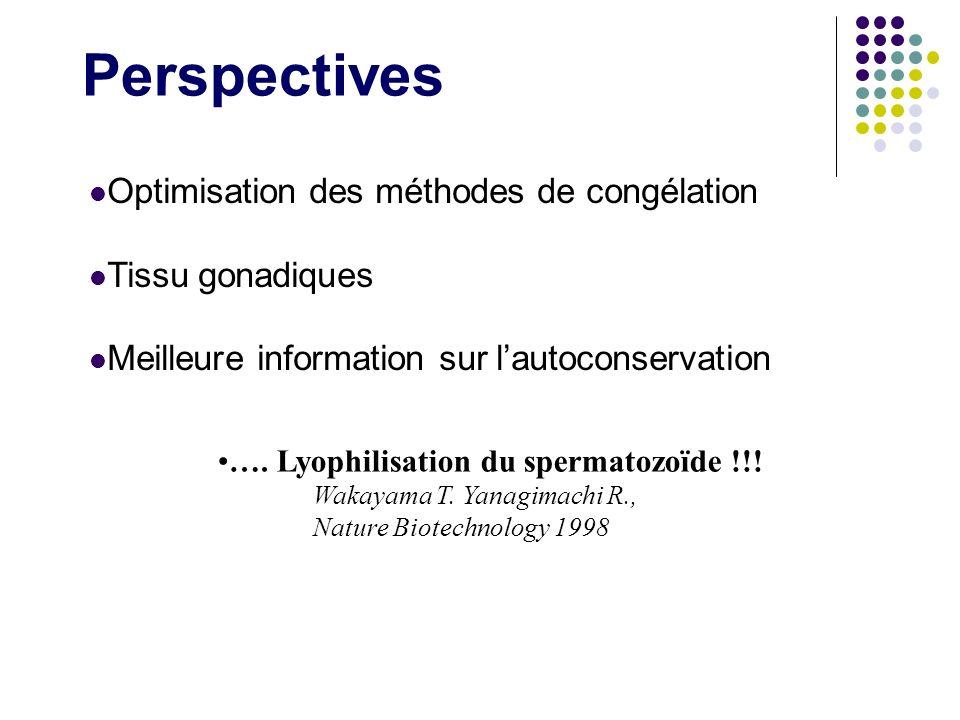 Perspectives Optimisation des méthodes de congélation Tissu gonadiques Meilleure information sur lautoconservation …. Lyophilisation du spermatozoïde