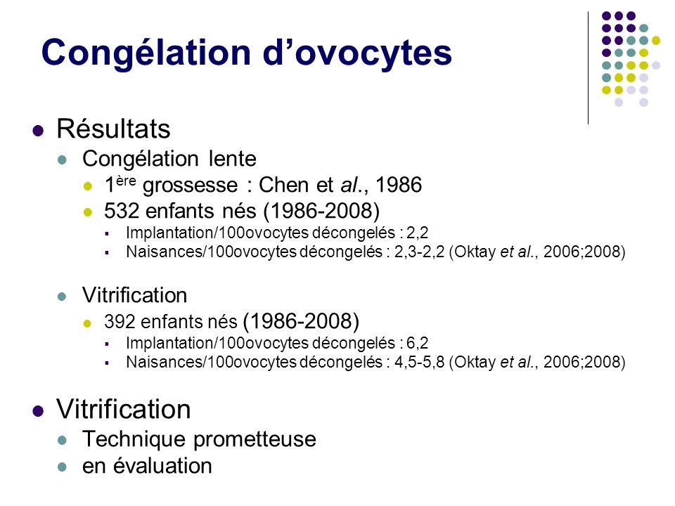Congélation dovocytes Résultats Congélation lente 1 ère grossesse : Chen et al., 1986 532 enfants nés (1986-2008) Implantation/100ovocytes décongelés