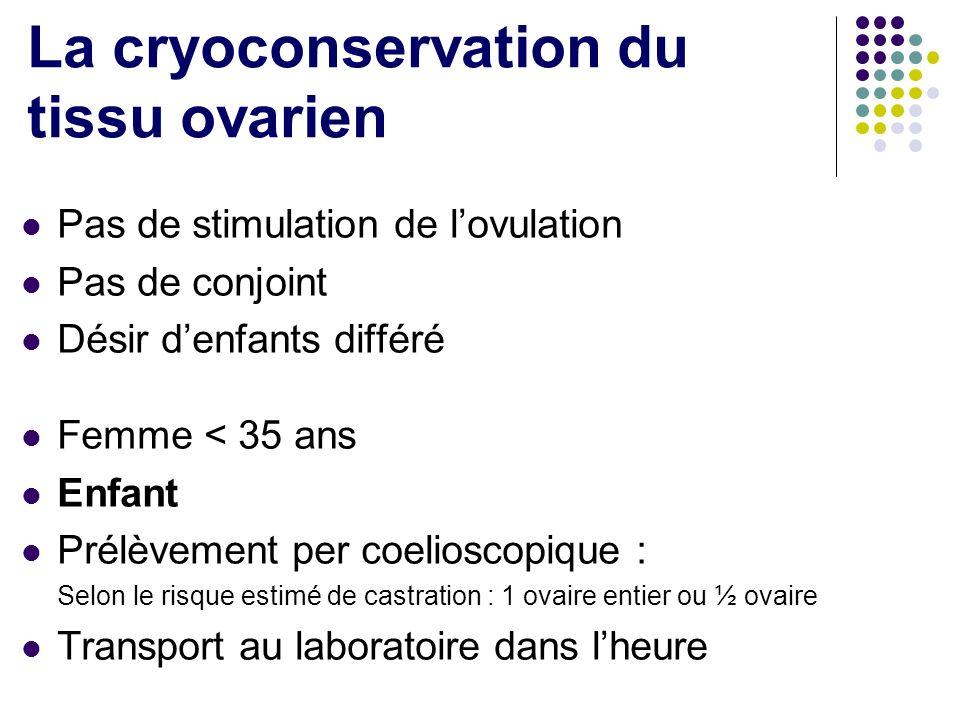 La cryoconservation du tissu ovarien Pas de stimulation de lovulation Pas de conjoint Désir denfants différé Femme < 35 ans Enfant Prélèvement per coe