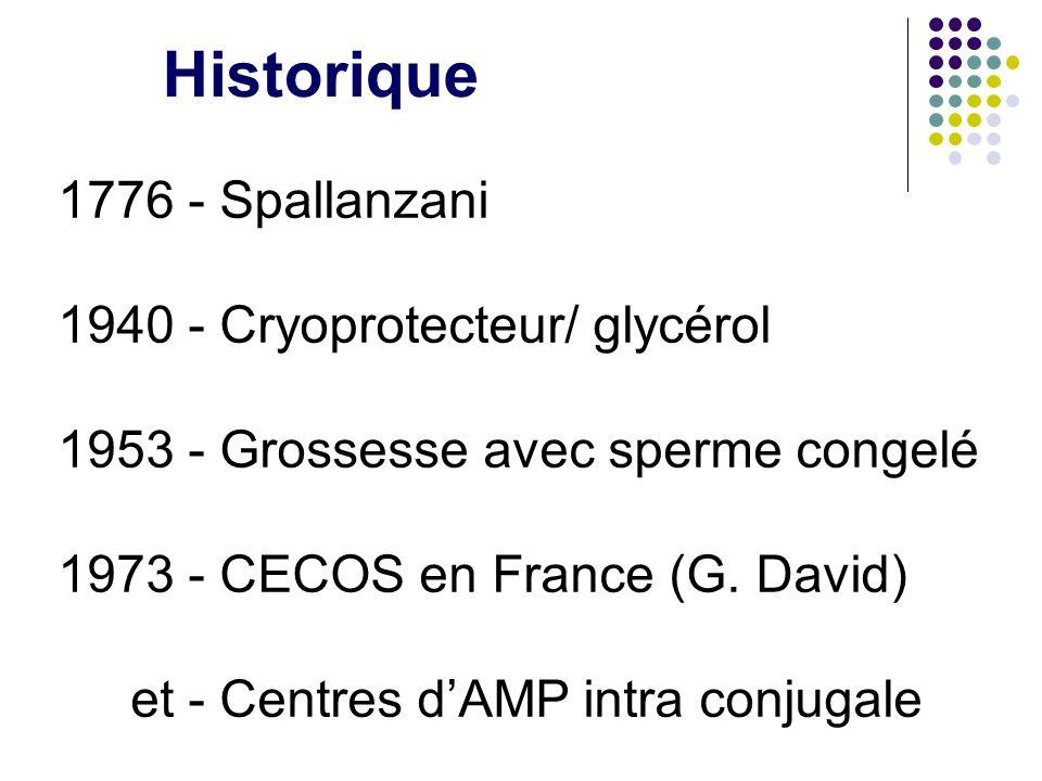 Historique 1776 - Spallanzani 1940 - Cryoprotecteur/ glycérol 1953 - Grossesse avec sperme congelé 1973 - CECOS en France (G. David) et - Centres dAMP
