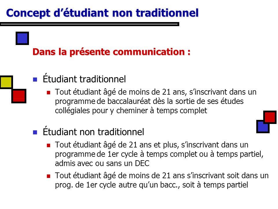 16 Conditions de réussite au baccalauréat Variable considérée (ICOPE) (Tous)93-94UQTR93UQTR96 UQTR 93 non trad.