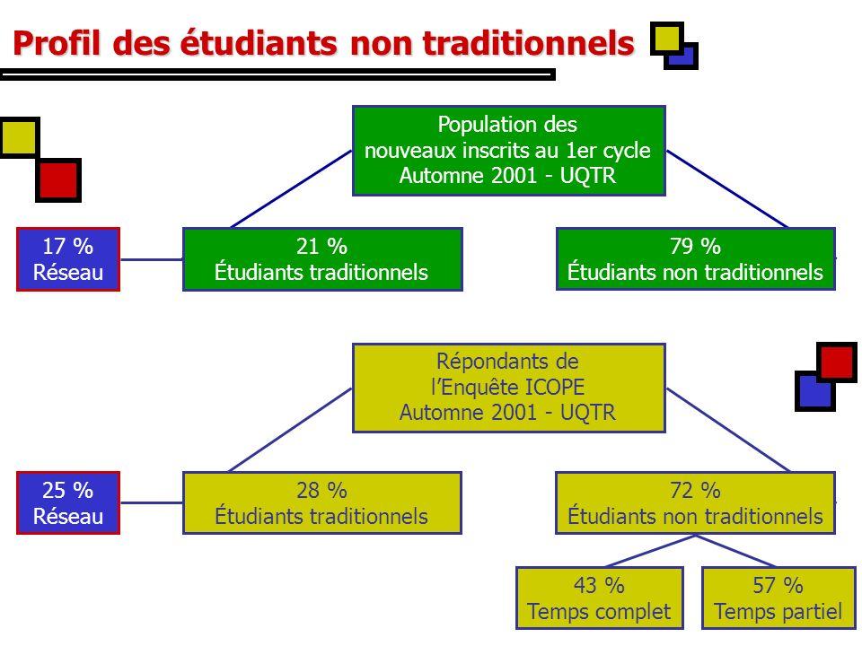 9 Profil des étudiants non traditionnels Femmes 80 %66 %71 % Âge moyen 69 %65 %82 % 19 ans25 ans34 ans Première génération 0 %9 %72 % certificat 100 %81 %13 % Inscrits au : baccalauréat Étudiants non traditionnels Étudiants traditionnels Temps complet Temps partiel Dernières études datant de : moins de 6 mois 91 %61 %21 % 6 mois à - de 3 ans 9 %24 %29 % 3 ans et plus 0 %15 %50 % 60 % en 1993 Profil