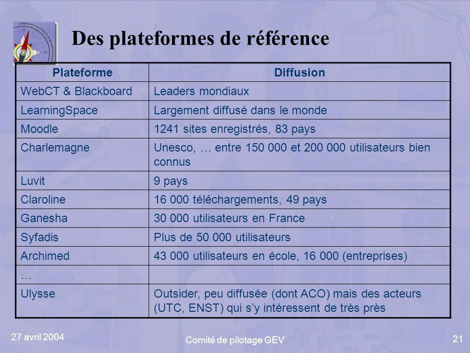 27 avril 2004 Comité de pilotage GEV 21 Des plateformes de référence PlateformeDiffusion WebCT & BlackboardLeaders mondiaux LearningSpaceLargement diffusé dans le monde Moodle1241 sites enregistrés, 83 pays CharlemagneUnesco, … entre 150 000 et 200 000 utilisateurs bien connus Luvit9 pays Claroline16 000 téléchargements, 49 pays Ganesha30 000 utilisateurs en France SyfadisPlus de 50 000 utilisateurs Archimed43 000 utilisateurs en école, 16 000 (entreprises) … UlysseOutsider, peu diffusée (dont ACO) mais des acteurs (UTC, ENST) qui sy intéressent de très près