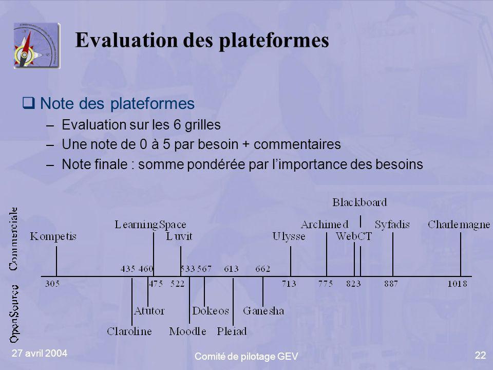 27 avril 2004 Comité de pilotage GEV 22 Evaluation des plateformes Note des plateformes –Evaluation sur les 6 grilles –Une note de 0 à 5 par besoin + commentaires –Note finale : somme pondérée par limportance des besoins