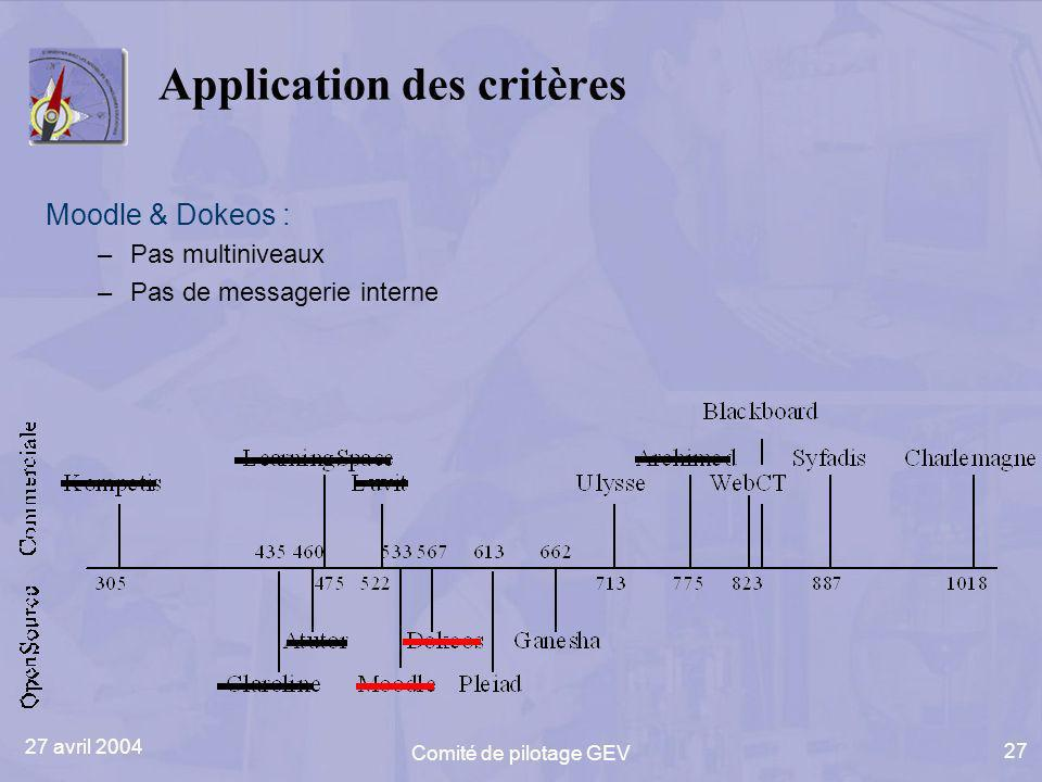 27 avril 2004 Comité de pilotage GEV 27 Application des critères Moodle & Dokeos : –Pas multiniveaux –Pas de messagerie interne