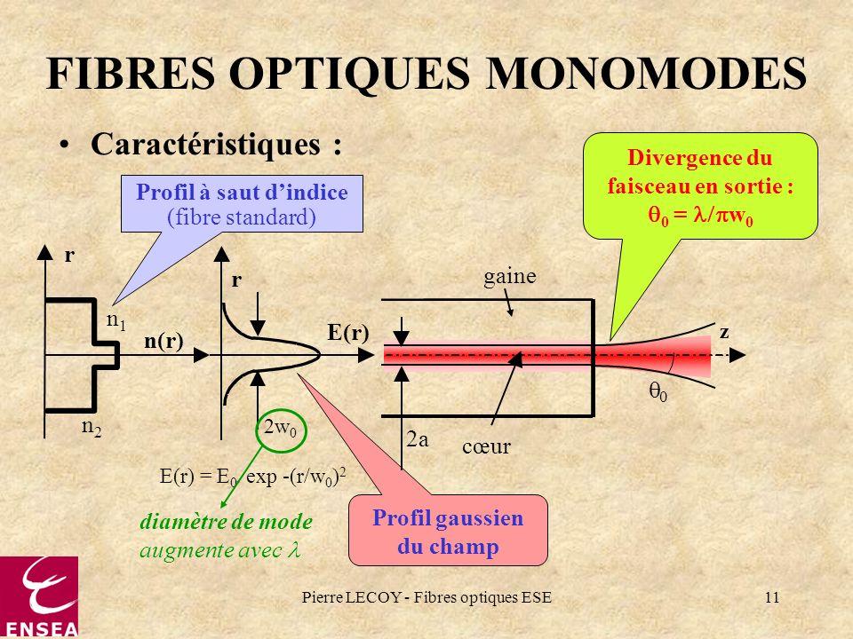 Pierre LECOY - Fibres optiques ESE11 0 FIBRES OPTIQUES MONOMODES Caractéristiques : Divergence du faisceau en sortie : 0 = w 0 Profil gaussien du cham