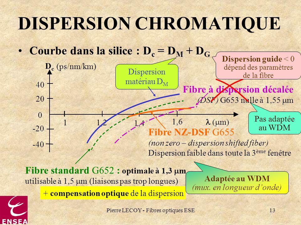 Pierre LECOY - Fibres optiques ESE13 DISPERSION CHROMATIQUE Courbe dans la silice : D c = D M + D G DcDc (ps/nm/km) m 40 20 0 -20 -40 1 1,2 1,4 1,6 Di
