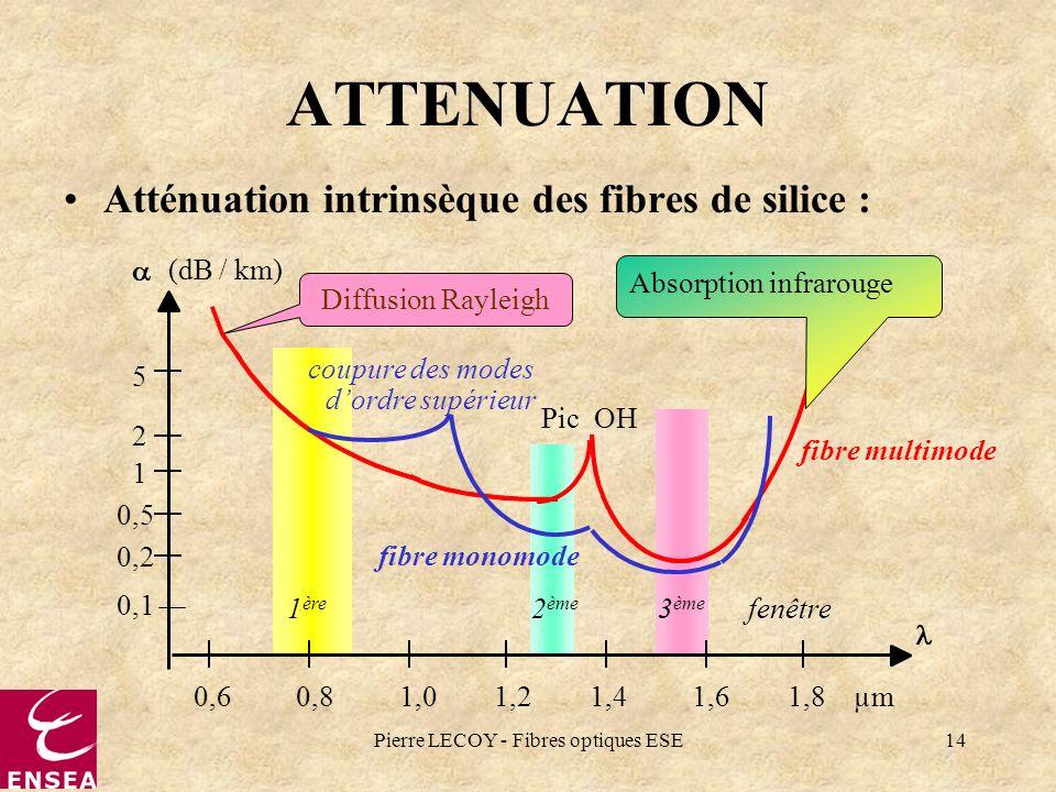 Pierre LECOY - Fibres optiques ESE14 ATTENUATION Atténuation intrinsèque des fibres de silice : Diffusion Rayleigh Pic OH 1 ère 2 ème 3 ème fenêtre fi