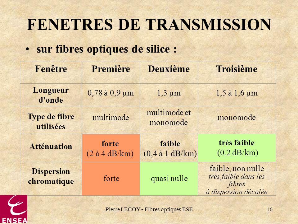 Pierre LECOY - Fibres optiques ESE16 FENETRES DE TRANSMISSION sur fibres optiques de silice : FenêtrePremièreDeuxièmeTroisième Longueur d'onde 0,78 à