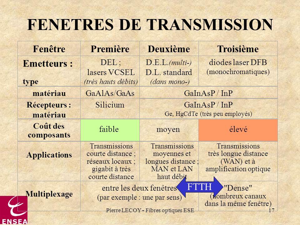 Pierre LECOY - Fibres optiques ESE17 FENETRES DE TRANSMISSION FenêtrePremièreDeuxièmeTroisième Emetteurs : type DEL ; lasers VCSEL (très hauts débits)
