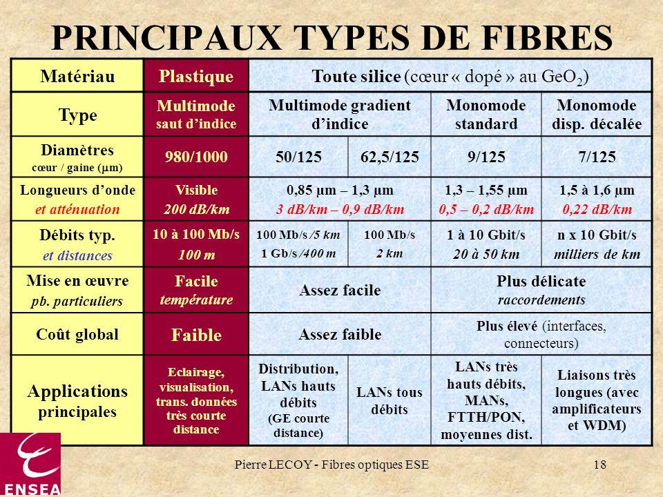 Pierre LECOY - Fibres optiques ESE18 PRINCIPAUX TYPES DE FIBRES MatériauPlastiqueToute silice (cœur « dopé » au GeO 2 ) Type Multimode saut dindice Mu