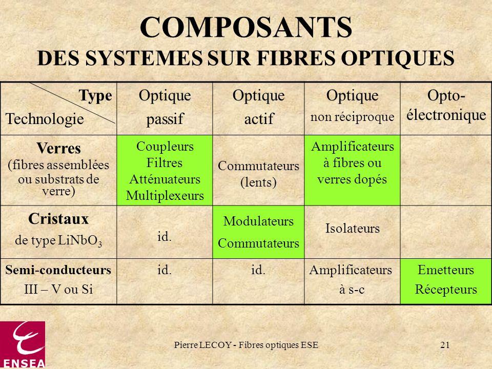 Pierre LECOY - Fibres optiques ESE21 COMPOSANTS DES SYSTEMES SUR FIBRES OPTIQUES Type Technologie Optique passif Optique actif Optique non réciproque