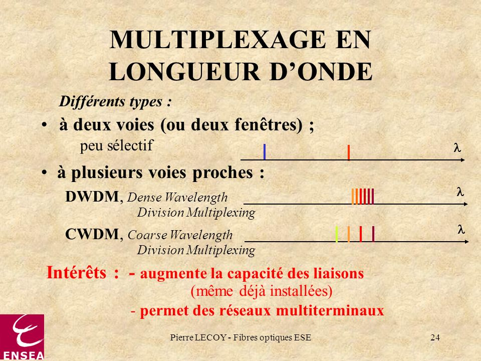 Pierre LECOY - Fibres optiques ESE24 MULTIPLEXAGE EN LONGUEUR DONDE Différents types : à deux voies (ou deux fenêtres) ; peu sélectif Intérêts : - aug