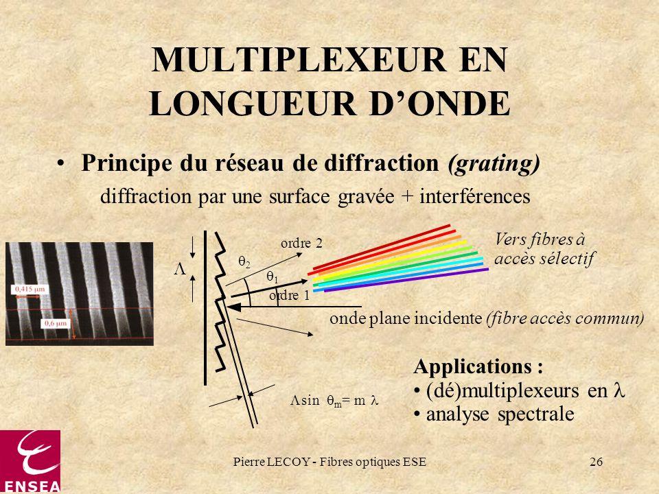 Pierre LECOY - Fibres optiques ESE26 MULTIPLEXEUR EN LONGUEUR DONDE Principe du réseau de diffraction (grating) diffraction par une surface gravée + i