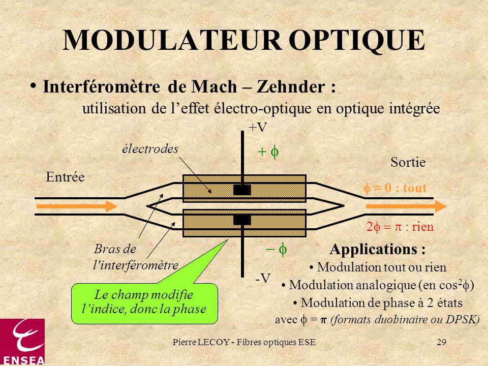 Pierre LECOY - Fibres optiques ESE29 MODULATEUR OPTIQUE Interféromètre de Mach – Zehnder : utilisation de leffet électro-optique en optique intégrée +