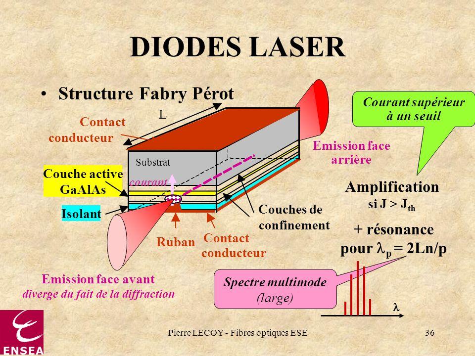 Pierre LECOY - Fibres optiques ESE36 Emission face arrière Couches de confinement L Isolant Ruban Contact conducteur Couche active GaAlAs Contact cond