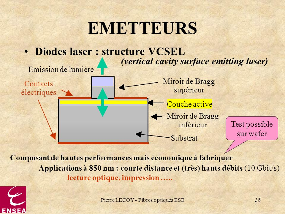 Pierre LECOY - Fibres optiques ESE38 Couche active Miroir de Bragg inférieur Miroir de Bragg supérieur Substrat Contacts électriques EMETTEURS Diodes