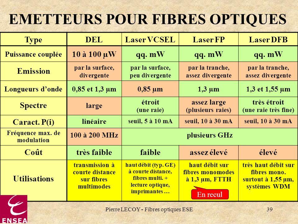Pierre LECOY - Fibres optiques ESE39 TypeDELLaser VCSELLaser FPLaser DFB Puissance couplée 10 à 100 µWqq. mW Emission par la surface, divergente par l