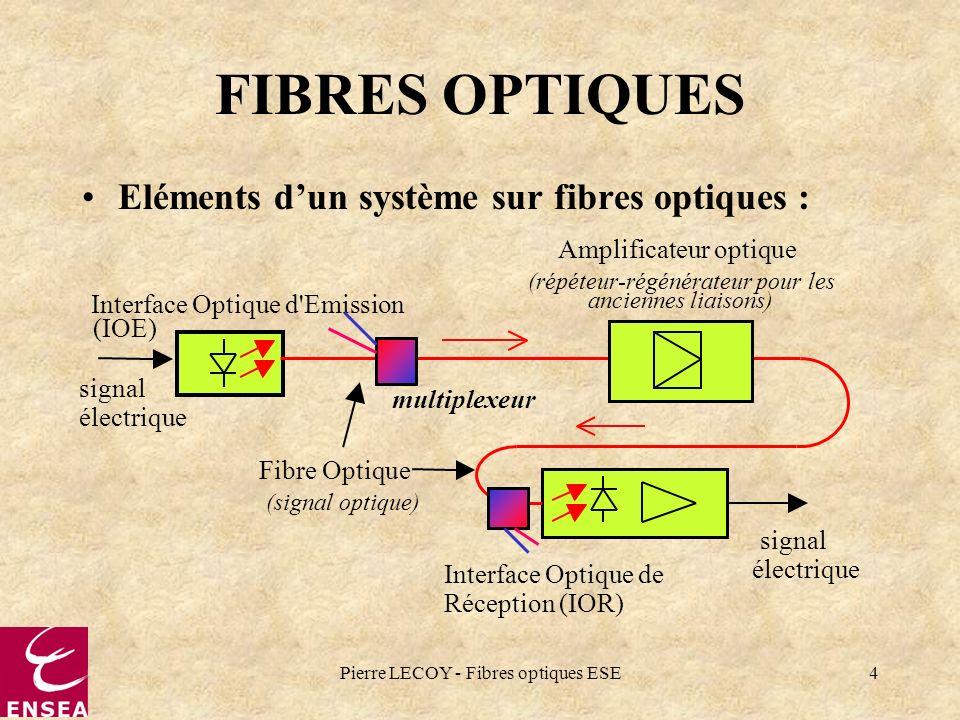 Pierre LECOY - Fibres optiques ESE4 FIBRES OPTIQUES Eléments dun système sur fibres optiques : signal électrique Interface Optique d'Emission Fibre Op