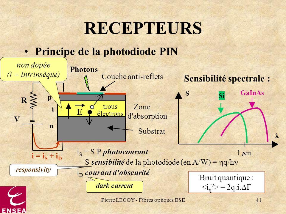 Pierre LECOY - Fibres optiques ESE41 RECEPTEURS Principe de la photodiode PIN Photons Couche anti-reflets Zone d'absorption Substrat p+ i n R V E Sens