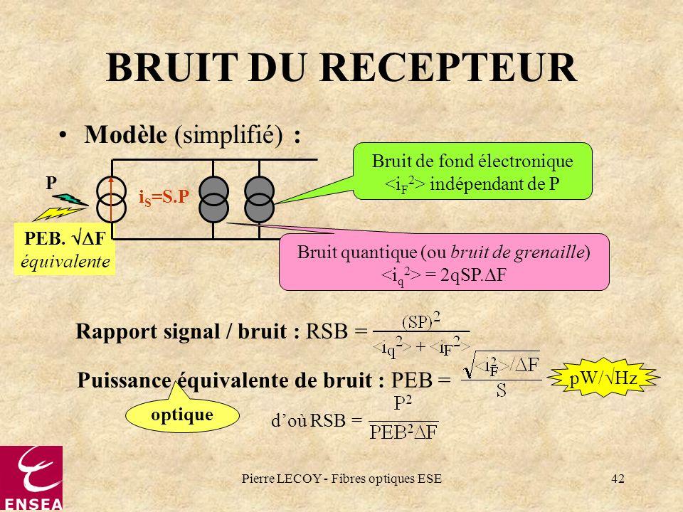 Pierre LECOY - Fibres optiques ESE42 PEB. F équivalente BRUIT DU RECEPTEUR Modèle (simplifié) : Bruit de fond électronique indépendant de P i S =S.P P