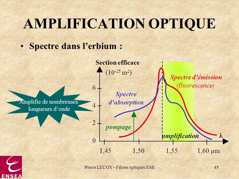 Pierre LECOY - Fibres optiques ESE45 amplification AMPLIFICATION OPTIQUE Spectre dans lerbium : Spectre d'émission (fluorescence) 1,45 1,50 1,55 1,60