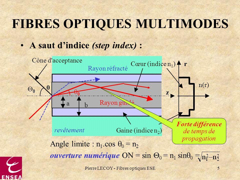 Pierre LECOY - Fibres optiques ESE5 revêtement FIBRES OPTIQUES MULTIMODES A saut dindice (step index) : Cône d'acceptance 0 z Cœur (indice n 1 )r a b