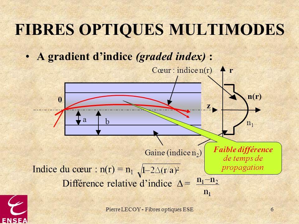 Pierre LECOY - Fibres optiques ESE6 FIBRES OPTIQUES MULTIMODES A gradient dindice (graded index) : Cœur : indice n(r)r 0 z a b Gaine (indice n 2 ) n(r