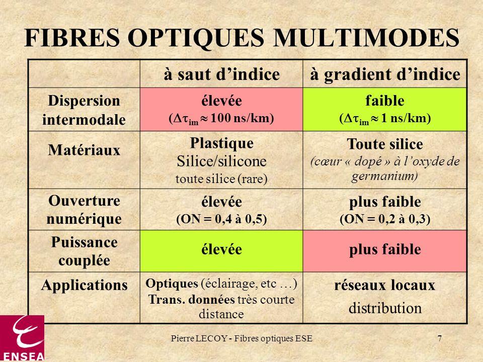 Pierre LECOY - Fibres optiques ESE7 FIBRES OPTIQUES MULTIMODES à saut dindiceà gradient dindice Dispersion intermodale élevée ( im 100 ns/km) faible (