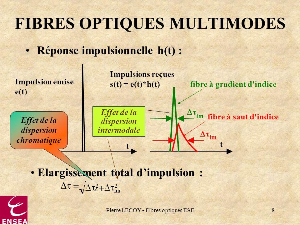 Pierre LECOY - Fibres optiques ESE8 FIBRES OPTIQUES MULTIMODES Réponse impulsionnelle h(t) : t Impulsion émise e(t) t Impulsions reçues s(t) = e(t)*h(