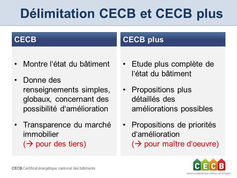 CECB Certificat énergétique cantonal des bâtiments Délimitation CECB et CECB plus CECB plus Montre létat du bâtiment Donne des renseignements simples,